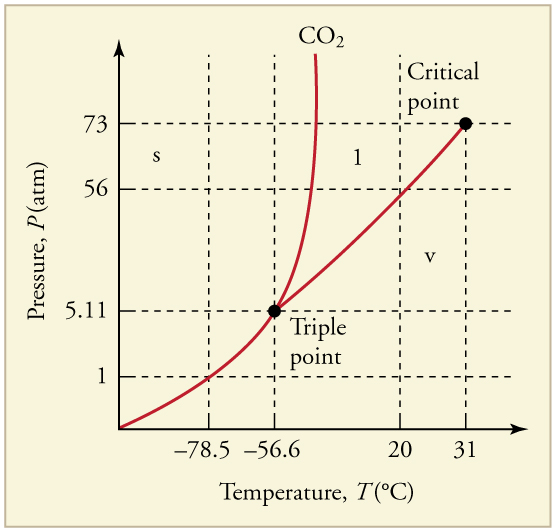 Vapor Pressure Of So At Room Temperature