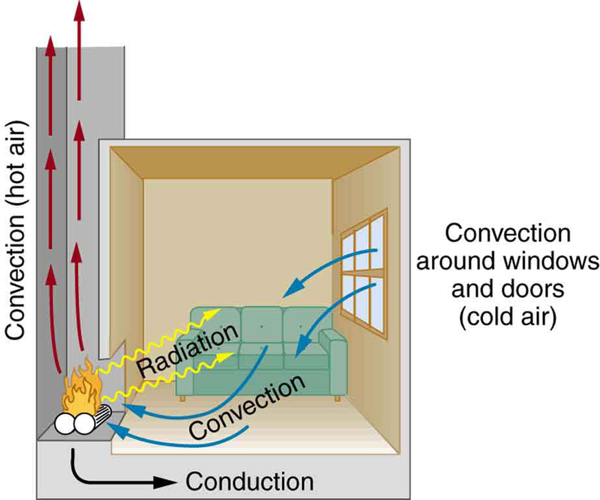 The figure shows a fireplace in a room. The fireplace is at the lower left side of the figure. There is a window at the right side of the room. From the window cold air enters into the room, and follows some curved blue arrows labeled convection to the fireplace. The air heated by the fire rises up the chimney following some red curved arrows, which are also labeled convection. Yellow wavy lines emanate from the flames of the fire into the room and are labeled radiation. Finally, a black curved line labeled conduction goes from beneath the logs of the fire and points into the floor under the room.