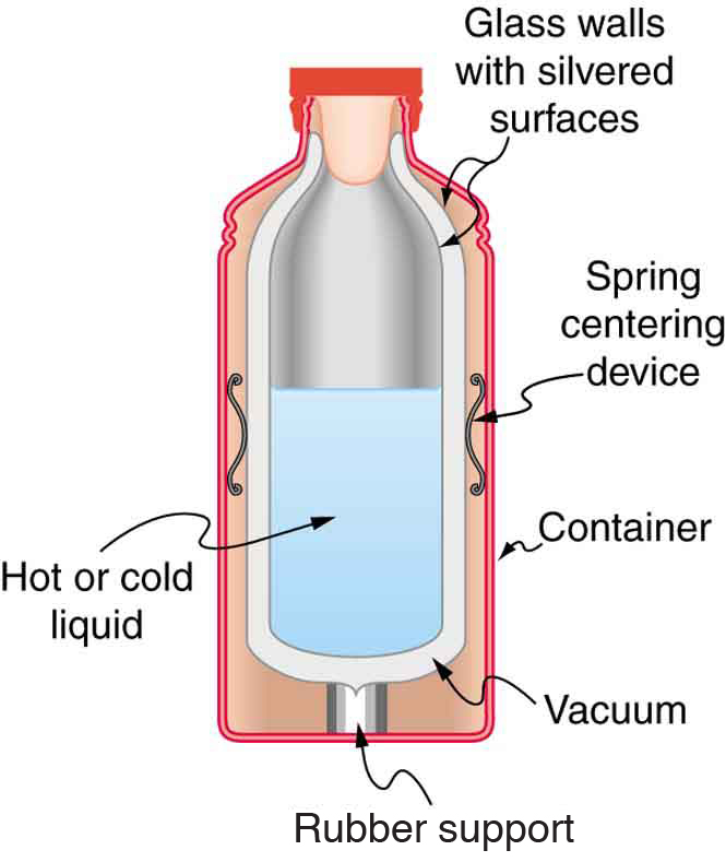 The figure shows a cutaway drawing of a thermos bottle, with various parts labeled.