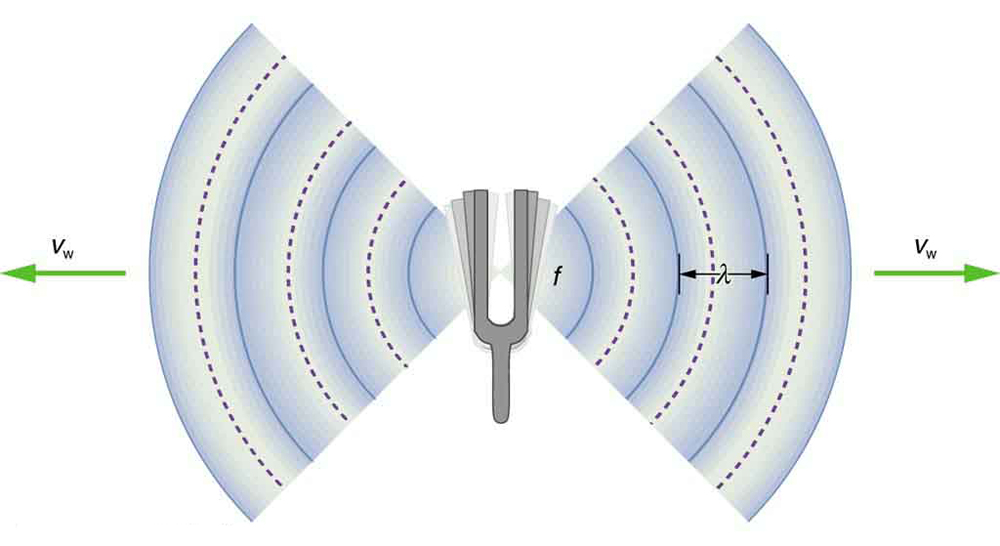 A picture of a vibrating tuning fork is shown. The sound wave compressions and rarefactions are shown to emanate from the fork on both the sides as semicircular arcs of alternate bold and dotted lines. The wavelength is marked as the distance between two successive bold arcs. The frequency of the vibrations is shown as f and velocity of the wave represented by v sub w.