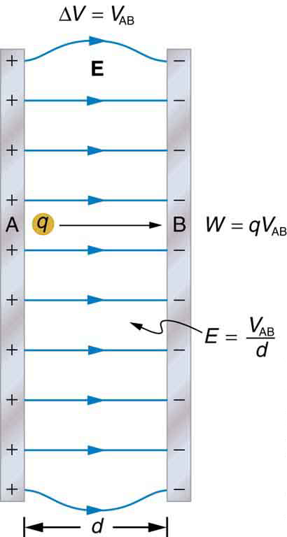 The figure shows two vertically oriented parallel plates A and B separated by a distance d. The plate A is positively charged and B is negatively charged. Electric field lines are parallel between the plates and curved at the ends of the plates. A charge q is moved from A to B. The work done W equals q times V sub A B, and the electric field intensity E equals V sub A B over d and potential difference delta V equals q times V sub A B.