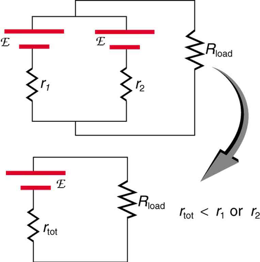 Part a shows parallel combination of two cells of e m f script E and internal resistance r sub one and internal resistance r sub two connected to a load resistor R sub load. Part b shows the combination of e m f of part a. The circuit has a cell of e m f script E with an internal resistance r sub tot and a load resistor R sub load. The resistance r sub tot is less than either r sub one or r sub two.