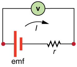 The figure shows a circuit diagram that includes a battery with an internal resistance r and a voltmeter connected across its terminals. The current I is shown by an arrow pointing in a clockwise direction.