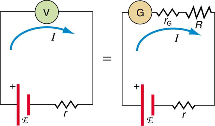 The diagram shows equivalence between two circuits. The first circuit has a cell of e m f script E and an internal resistance r connected across a voltmeter. The equivalent circuit on the right shows the same cell of e m f script E and an internal resistance r connected across a series combination of a galvanometer with an internal resistance r sub G and high resistance R. The currents in the two circuits are shown to be equal.