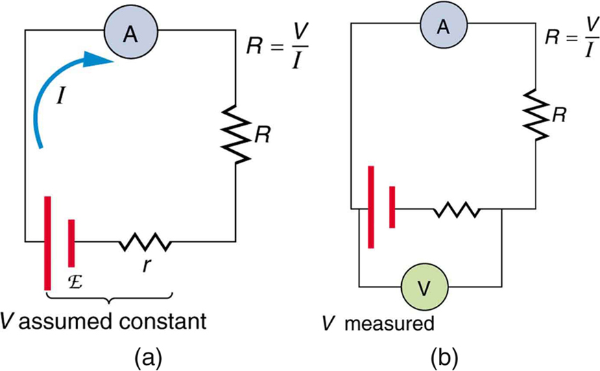The diagram shows two circuits. The first one has a cell of e m f script E and internal resistance r connected in series to an ammeter A and a resistor R. The second circuit is the same as the first, but in addition there is a voltmeter connected across the voltage source E.
