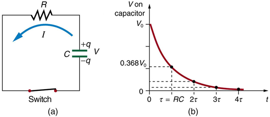 Part a shows a circuit with a capacitor C connected in series with a resistor R and a switch to close the circuit. The current is shown flowing in a counterclockwise direction. The capacitor plates are shown to have a charge positive q and negative q respectively. Part b shows a graph of the variation of voltage across the capacitor with time. The voltage is plotted along the vertical axis and the time is along the horizontal axis. The graph shows a smooth downward falling curve which approaches a minimum and flattens out close to zero over time.