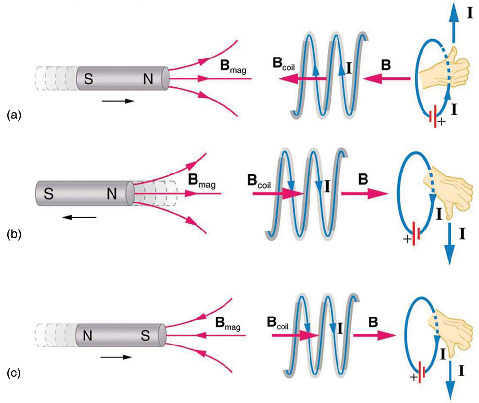 Part a of the figure shows a bar magnet held horizontal and moved into a coil held in the same plane. The magnet is moved in such a way that the north pole of the magnet is shown to face the coil. The magnetic lines of force are shown to emerge out from the North Pole. The magnetic field associated with the bar magnet is given as B mag. The strength of the magnetic field increases in the coil. The current induced in the coil I creates another field B coil, in the opposite direction of the bar magnet to oppose the increase. So B mag and B coil are in opposite directions. In part b of the diagram, the magnet is moved away from the coil. The magnet is moved in such a way that the north pole of the magnet is shown to face the coil. The magnetic lines of force are shown to emerge out from the North Pole. The magnetic field associated with the bar magnet is given as B mag. The current induced in the coil I creates another field B coil, in the same direction as the field of the bar magnet. So B mag and B coil are in same directions. Part c of the figure shows a bar magnet held horizontal and moved into a coil held in the same plane. The magnet is moved in such a way that the south pole of the magnet is shown to face the coil. The magnetic lines of force are shown to merge into the South Pole. The magnetic field associated with the bar magnet is given as B mag. The current induced in the coil I, creates another field B coil, in the opposite direction of field of the bar magnet. So B mag and B coil are in opposite directions.