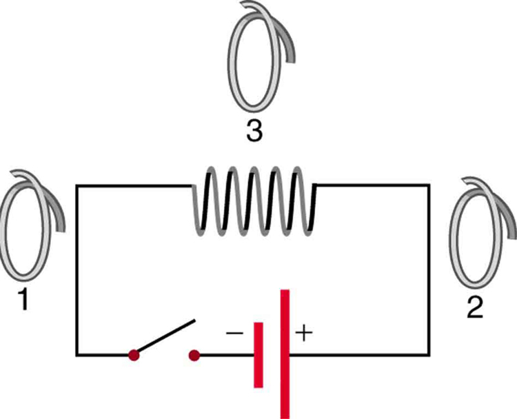 The figure shows a closed circuit consisting of a main coil with many loops connected to a cell through a switch. Three single loop coils named one, two and three are also shown. Coil one is on left of the main coil, coil two on the right and coil three on top of the main coil.