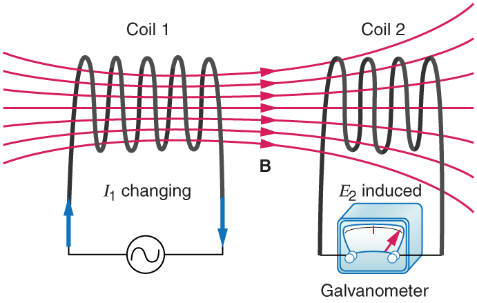The figure shows two coils coil one, of five turns and coil two, of four turns are kept adjacent to each other. The magnetic field lines of strength B are shown to pass through the two coils. Coil one is shown to be connected to an A C source. The changing current in the coil one is given as I one in clock wise direction. Coil two is connected to a galvanometer. A change in current in coil one is shown to induce an e m f in coil two.The induced e m f in coil two is measured as a deflection in galvanometer.