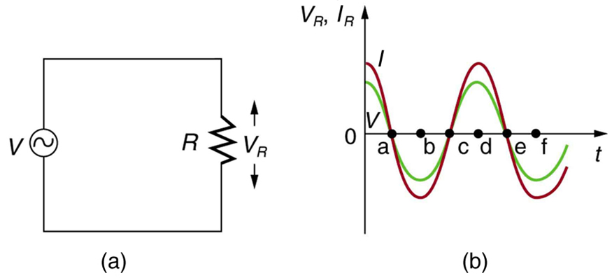 Part a of the diagram shows a resistor R connected across an A C voltage source V. The voltage drop across the resistor R is given by V R.Part b of the diagram shows a graph showing the variation of voltage V R and current I R with time t. the V R and current I R are plotted along Y axis and time t is along the X axis. Both I and V are progressive cosine waves. The amplitude of I wave is more than V wave.