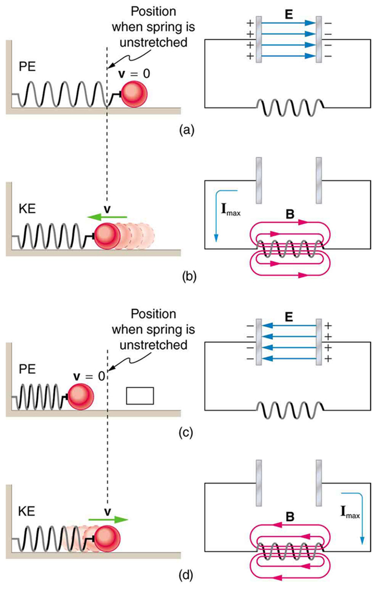 2312 Rlc Series Ac Circuits College Physics Chapters 1 17 Circuit With 3 Resistors The Figure Describes Four Stages Of An L C Oscillation Compared To A Mass Oscillating On