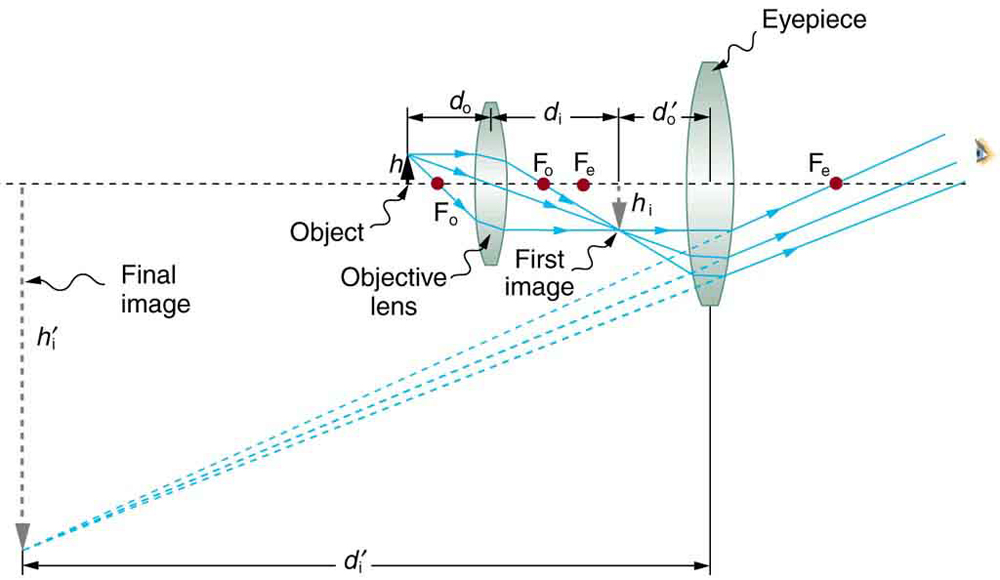 A ray diagram from left to right shows a virtual inverted enlarged final image of the object, a small object in upright position, a convex objective lens, inverted smaller image of the object, a large convex eye-piece and an eye on an optical axis. The object h' is placed just outside F subscript O two, the principal focus of the objective lens. Rays from the object are passing through the objective lens, converging and forming an inverted magnified image h subscript I, which acts as an object for the eyepiece and passing at the eye. Dotted lines are joined backward from the rays entering the eyepiece at the tip of the virtual, magnified, inverted and final image of the object given as h subscript i. Distance of the object for the objective lens and distance of the image from it is given as d subscript o and d subscript I respectively.