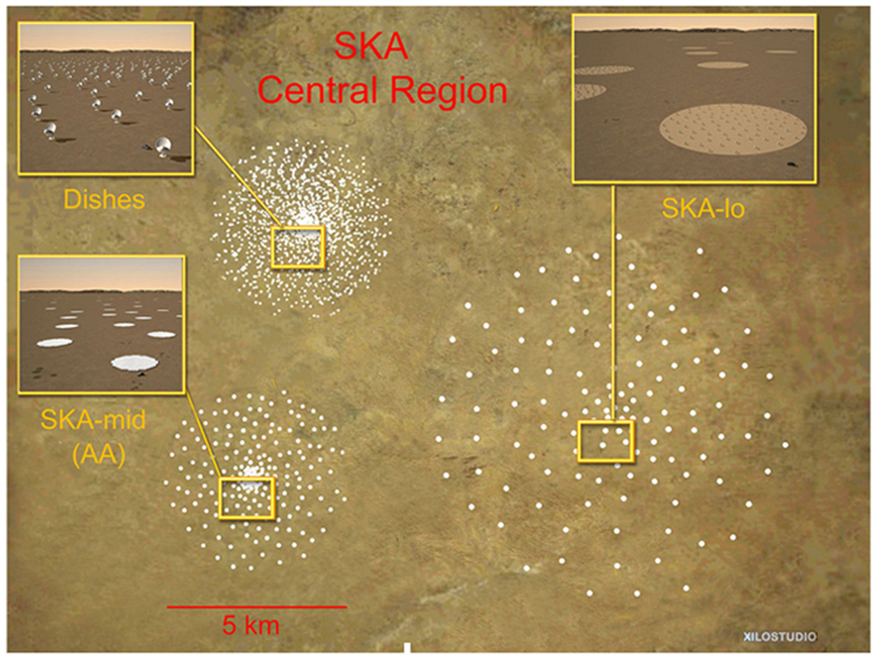 An aerial overview of the central region of the Square Kilometre Array with the five kilometer diameter cores of antennas or dishes is seen. S K A-low array and S K A-mid array, which are phased arrays of simple dipole antennas to cover the frequency range from seventy to two hundred megahertz and two hundred to five hundred megahertz in circular stations, are also displayed.