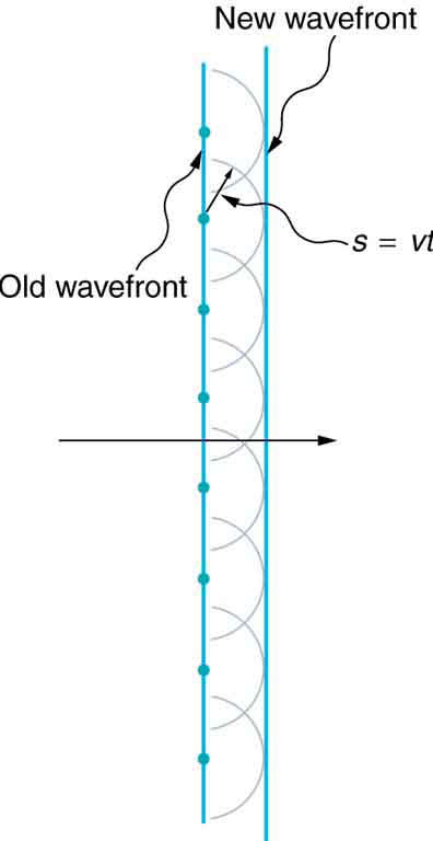 This figure shows two straight vertical lines, with the left line labeled old wavefront and the right line labeled new wavefront. In the center of the image, a horizontal black arrow crosses both lines and points to the right. The old wavefront line passes through eight evenly spaced dots, with four dots above the black arrow and four dots below the black arrow. Each dot serves as the center of a corresponding semicircle, and all eight semicircles are the same size. The point on each semicircle that is on the same horizontal level as the corresponding center dot touches the new wavefront line, as if the semicircles are pushing the new wavefront line away from the old wavefront line. One of the center dots has a radial arrow pointing to a point on the corresponding semicircle. This radial arrow is labeled s equals v t.