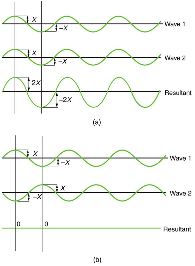Figure a shows three sine waves with the same wavelength arranged one above the other. The peaks and troughs of each wave are aligned with those of the other waves. The top two waves are labeled wave one and wave two and the bottom wave is labeled resultant. The amplitude of waves one and two are labeled x and the amplitude of the resultant wave is labeled two x. Figure b shows a similar situation, except that the peaks of wave two now align with the troughs of wave one. The resultant wave is now a straight horizontal line on the x axis; that is, the line y equals zero.