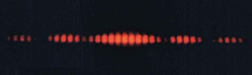 The figure shows a photo of a horizontal line of equally spaced red dots of light on a black background. The central dot is the brightest and the dots on either side of center are dimmer. The dot intensity decreases to almost zero after moving six dots to the left or right of center. If you continue to move away from the center, the dot brightness increases slightly, although it does not reach the brightness of the central dot. After moving another six dots, or twelve dots in all, to the left or right of center, there is another nearly invisible dot. If you move even farther from the center, the dot intensity again increases, but it does not reach the level of the previous local maximum. At eighteen dots from the center, there is another nearly invisible dot.