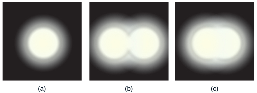 Part a of the figure shows a single circular spot of bright light; the light is dimmer around the edges. Part b of the figure shows two circles of light barely overlapping, forming a figure eight; the dimmer light surrounds the outer edges of the figure eight, but is slightly brighter where the two circles intersect. Part c of the figure shows two circles of light almost completely overlapping; again the dimmer light surrounds the edges but is slightly brighter where the two circles intersect.