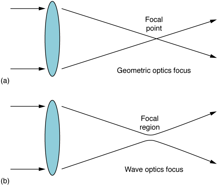 The first schematic is labeled geometric optics focus. It shows an edge-on view of a thin lens that is vertical. The lens is represented by a thin ellipse. Two parallel horizontal rays impinge upon the lens from the left. One ray goes through the upper edge of the lens and is deviated downward at about a thirty degree angle below the horizontal. The other ray goes through the lower edge of the lens and is deviated upward at about a thirty degree angle above the horizontal. These two rays cross a point that is labeled focal point. The second schematic is labeled wave optics focus. It is similar to the first schematic, except that the rays do not quite cross at the focal point. Instead, they diverge away from each other at the same angle as they approached each other. The region of closest approach for the lines is called the focal region.