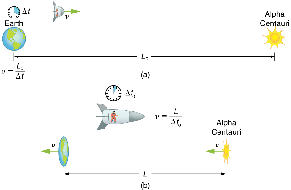 In part a the distance between the earth and the alpha centauri is measured as L-zero. A clock given in this figure is showing a time delta-t. A spaceship flying with velocity of v equals L-zero over delta-t from the earth to the star is shown. Part b shows the spaceship frame of reference from which the distance L between the earth and star is contracted as they seem to move with same velocity in opposite direction. In part b the clock shows less time elapsed than the clock in part a.