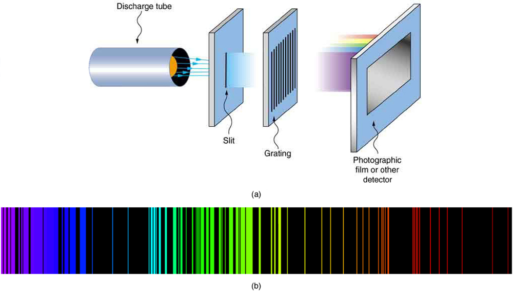 This figure has two parts. Part a shows a discharge tube at the extreme left. Light from the discharge tube passes through a rectangular slit and a grating, going from left to right. From the grating, light of different colors falls on a photographic film. Part b of the figure shows the emission line spectrum for iron.