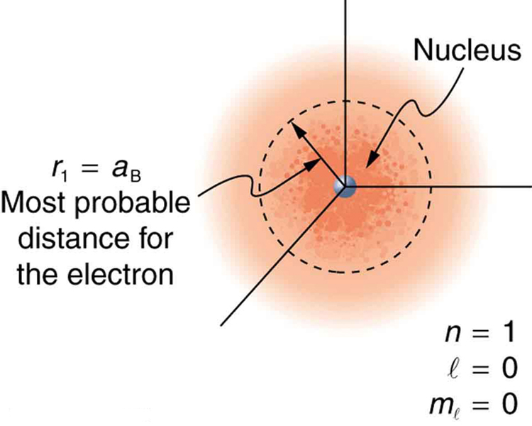 A hydrogen atom is shown with its nucleus and most probable distance for the electron. N equals one; l equals zero; m sub l equals zero. R sub one equals a sub B, most probable distance for an electron.