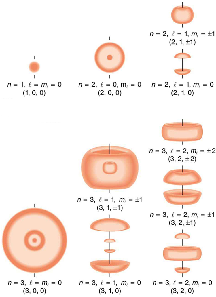 The image shows probability clouds for the electron in the ground state and several excited states of hydrogen. Sets of quantum numbers given as n l m subscript l are shown for each state. The ground state is zero zero zero. The probability of finding the electron is indicated by the shade of color.