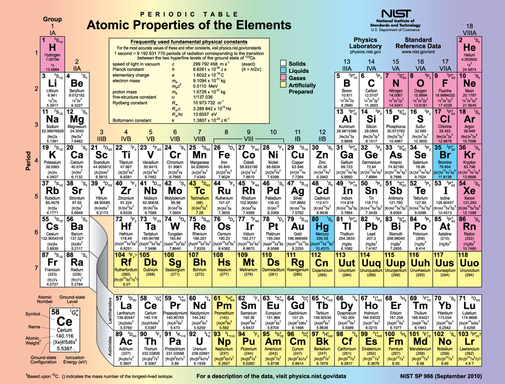 This picture shows the periodic table of the elements.