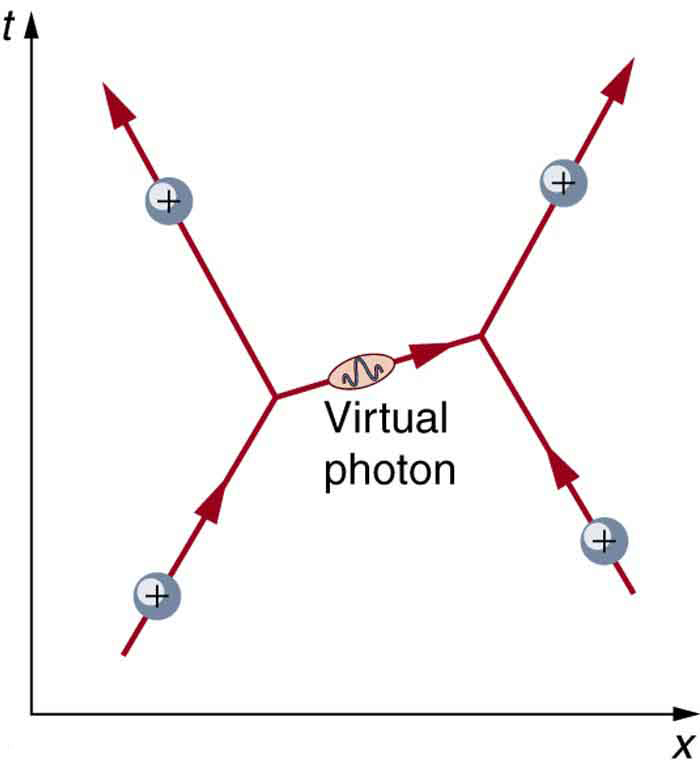A diagram is shown in which time proceeds along the vertical y axis and distance along the horizontal x axis. Two positive charges are shown approaching each other, exchanging a virtual photon, then moving apart.