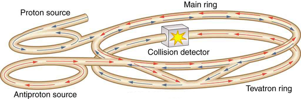 On the left side of the image is a pair of equal-diameter, horizontal rings, with one labeled proton source and the other labeled anti proton source. The rings look like they are made of a hose; that is, their cross section is circular and they appear hollow. In the proton-source ring blue arrows appear indicating counterclockwise motion inside the hose. In the anti-proton-source ring, red arrows appear indicating clockwise motion inside the hose. A section of hose tangentially leaves each ring to tangentially join another larger ring to the right, which is labeled main ring. Both blue arrows and red arrows appear in the main ring, indicating simultaneous clockwise and counterclockwise motion. From the main ring two tangential hose sections exit to join a similar-sized ring situated beneath the main ring and that is labeled tevatron ring. In the tevatron ring, the blue arrows go half-way around clockwise and the red arrows go half-way around counterclockwise. They meet in a cube labeled collision detector and that has a yellow starburst icon on it.