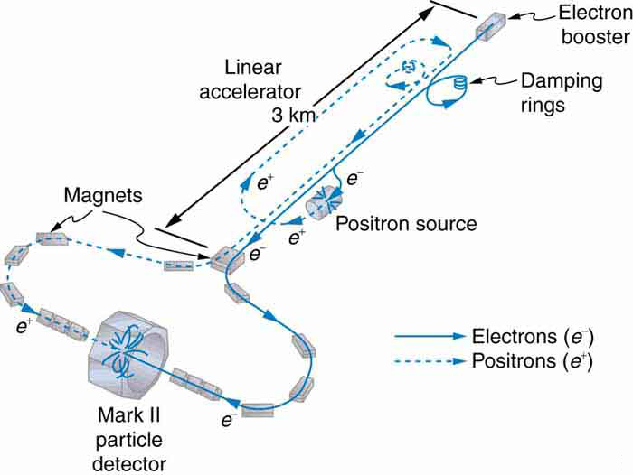 The schematic shows a linear accelerator about three kilometers long with magnets along its path. Electrons and positrons coming from different sources are accelerated down the linear accelerator, then are deviated by magnets to the right and left, respectively, to follow paths that circle around to meet head-on at a large device labeled mark two particle detector.