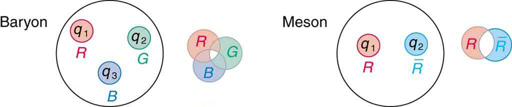The first image shows a big circle labeled baryon that contains three quarks represented as smaller red, green, and blue circles. The combination of red, green, and blue makes the bigger baryon circle white. The second image shows a big circle labeled meson that contains a quark represented by a small red circle and an anti quark represented by a small cyan circle. The combination of red and cyan makes the bigger meson circle white.