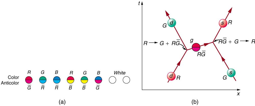 The first image shows eight circles representing gluons. The first gluon is colored red and anti green, the second gluon is colored green and anti red, the third gluon is colored blue and anti red, the fourth gluon is colored red and anti blue, the fifth gluon is colored green and anti blue, and the sixth gluon is colored blue and anti green. The last two gluons are white. The second image shows a Feynman diagram in which time proceeds in along the vertical y axis and distance along the horizontal x axis. A red down quark and a green strange quark are approaching each other. They exchange a red and anti green gluon, then move apart, with the red down quark having changed to a green down quark and the green strange quark having changed to a red strange quark.