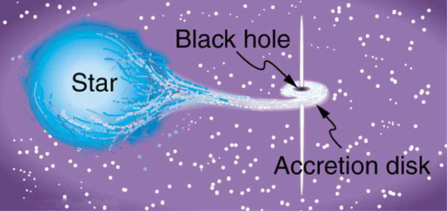 The figure shows a big blue sphere on the left labeled star and a small black region on the right labeled black hole. Material from the star appears to be pulled toward the black hole, and swirls around the black hole forming a horizontal disk that is labeled accretion disk. Along the axis of this disk is a white spike that extends above and below the black hole.