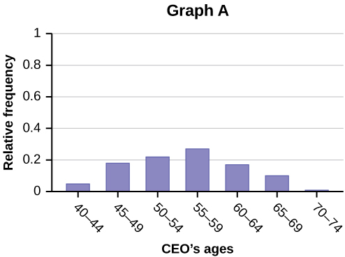 Graph A is a bar graph with 7 bars. The x-axis shows CEO's ages in intervals of 5 years starting with 40 - 44. The y-axis shows the relative frequency in intervals of 0.2 from 0 - 1. The highest relative frequency shown is 0.27.