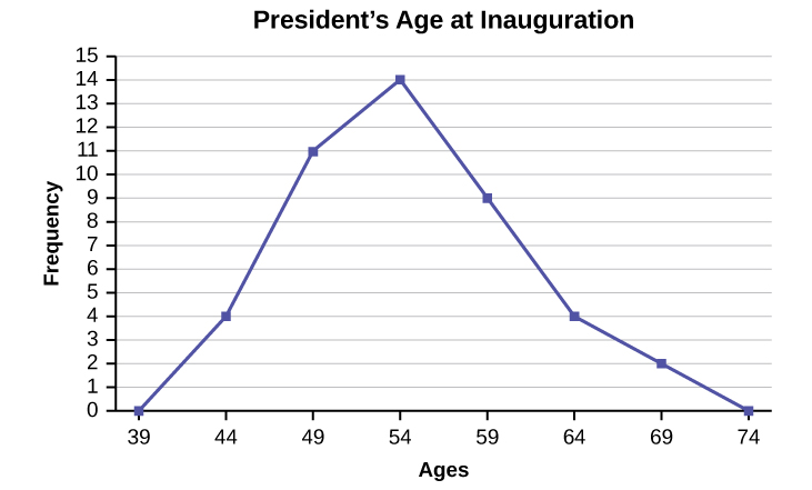 This figure shows a graph entitled, 'President's Age at Inauguration.' The x-axis is labeled 'Ages' and is marked off at 39, 44, 49, 54, 59, 64, 69 and 74. The y-axis is labeled, 'Frequency,' and is marked off in intervals of 1 from 0 to 15. The following points are plotted and a line connects one to the other to create the frequency polygon: (39, 0), (44, 4), (49, 11), (54, 14), (59, 9), (64, 4), (69, 2), (74, 0).