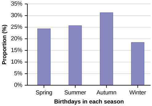 This is a bar graph that matches the supplied data. The x-axis shows the seasons of the year, and the y-axis shows the proportion of birthdays.