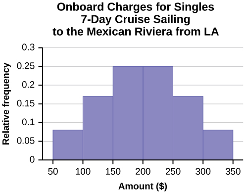 This is a histogram that matches the supplied data supplied for singles. The x-axis shows the total charges in intervals of 50 from 50 to 350, and the y-axis shows the relative frequency in increments of 0.05 from 0 to 0.3.