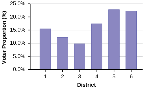 This is a bar graph that matches the supplied data. The x-axis shows Park City voting districts, and the y-axis shows the percentages of the registered voter population.