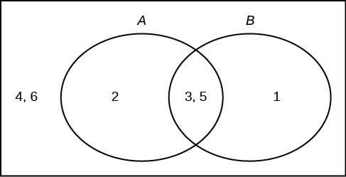 Tree And Venn Diagrams Introductory Statistics