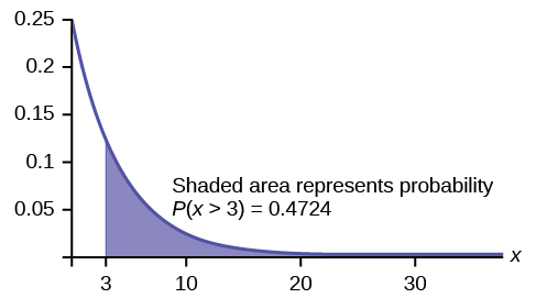 This graph shows an exponential distribution. The graph slopes downward. It begins at the point (0, 0.25) on the y-axis and approaches the x-axis at the right edge of the graph. The region under the graph to the right of x = 3 is shaded to represent P(x > 3) = 0.4724.