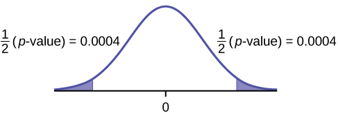 This is a normal distribution curve with mean equal to zero. Both the right and left tails of the curve are shaded. Each tail represents 1/2(p-value) = 0.0004.