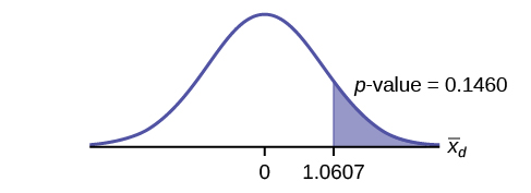 This is a normal distribution curve with mean equal to zero. The values 0 and 1.67 are labeled on the horiztonal axis. A vertical line extends from 1.67 to the curve. The region under the curve to the right of the line is shaded to represent p-value = 0.0021.