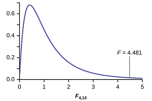 This graph shows a nonsymmetrical F distribution curve. The horizontal axis extends from 0 - 5, and the vertical axis ranges from 0 - 0.7. The curve is strongly skewed to the right.