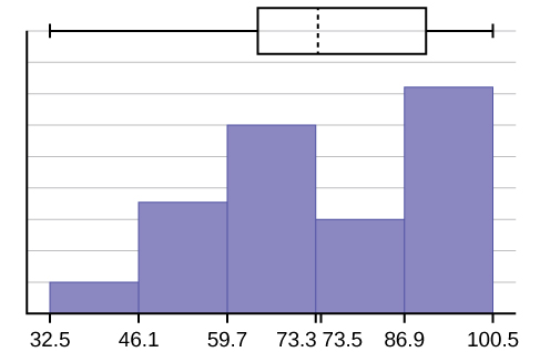 A hybrid image displaying both a histogram and box plot described in detail in the answer solution above.