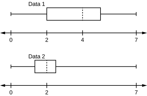 This shows two boxplots graphed over number lines from 0 to 7. The first whisker in the data 1 boxplot extends from 0 to 2. The box begins at the firs quartile, 2, and ends at the third quartile, 5. A vertical, dashed line marks the median at 4. The second whisker extends from the third quartile to the largest value, 7. The first whisker in the data 2 box plot extends from 0 to 1.3. The box begins at the first quartile, 1.3, and ends at the third quartile, 2.5. A vertical, dashed line marks the medial at 2. The second whisker extends from the third quartile to the largest value, 7.