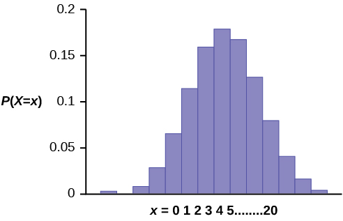 This histogram shows a binomial probability distribution. It is made up of bars that are fairly normally distributed. The x-axis shows values from 0 to 20. The y-axis shows values from 0 to 0.2 in increments of 0.05.