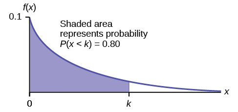 Exponential graph with the curved line beginning at point (0, 0.1) and curves down towards point (∞, 0). A vertical upward line extends from point k to the curved line. k is the 80th percentile. The probability area from 0-k is equal to 0.80.