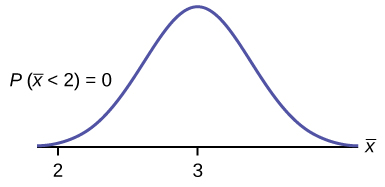 This is a normal distribution curve over a horizontal axis. The peak of the curve coincides with the point 3 on the horizontal axis. A point, 2, is marked at the left edge of the curve.