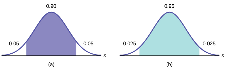 Part (a) shows a normal distribution curve. A central region with area equal to 0.90 is shaded. Each unshaded tail of the curve has area equal to 0.05. Part (b) shows a normal distribution curve. A central region with area equal to 0.95 is shaded. Each unshaded tail of the curve has area equal to 0.025.