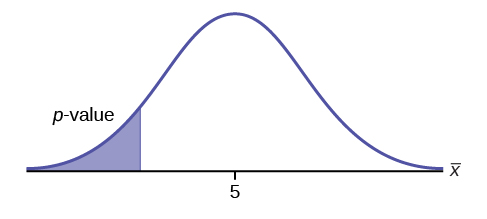 Normal distribution curve of a single population mean with a value of 5 on the x-axis and the p-value points to the area on the left tail of the curve.